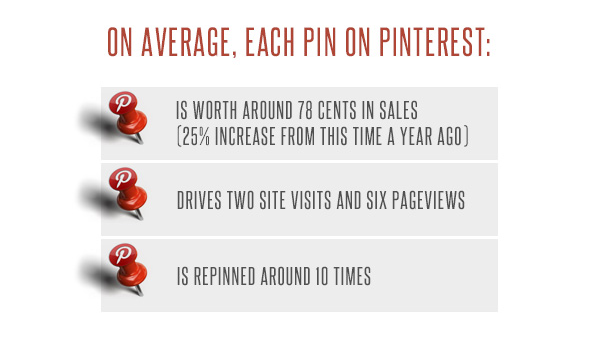 pin optimization