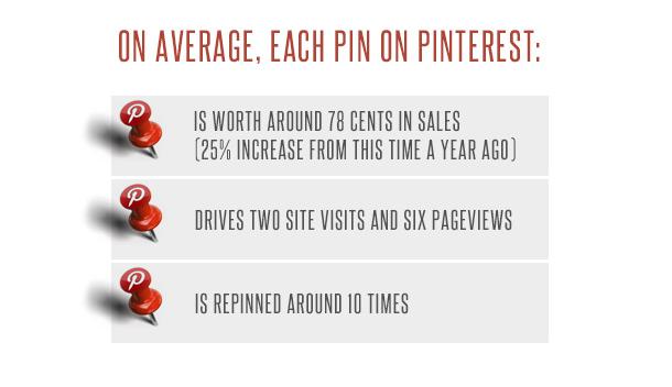 pin optimization