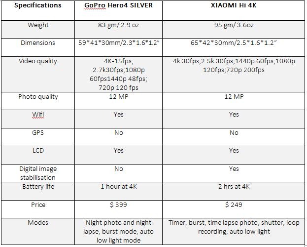 GoPro and Xiaomi Comparison