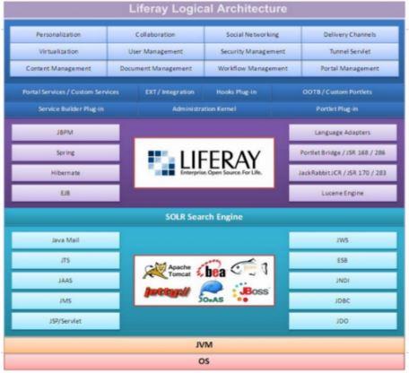 Liferay Structure
